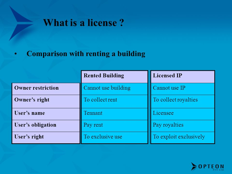 What is a license Comparison with renting a building