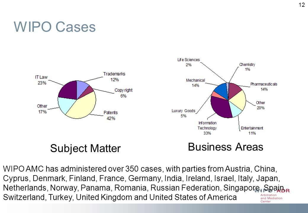 WIPO Cases Business Areas Subject Matter