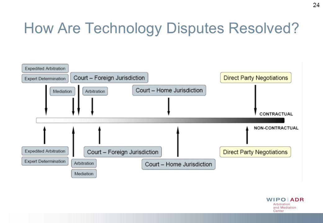 How Are Technology Disputes Resolved