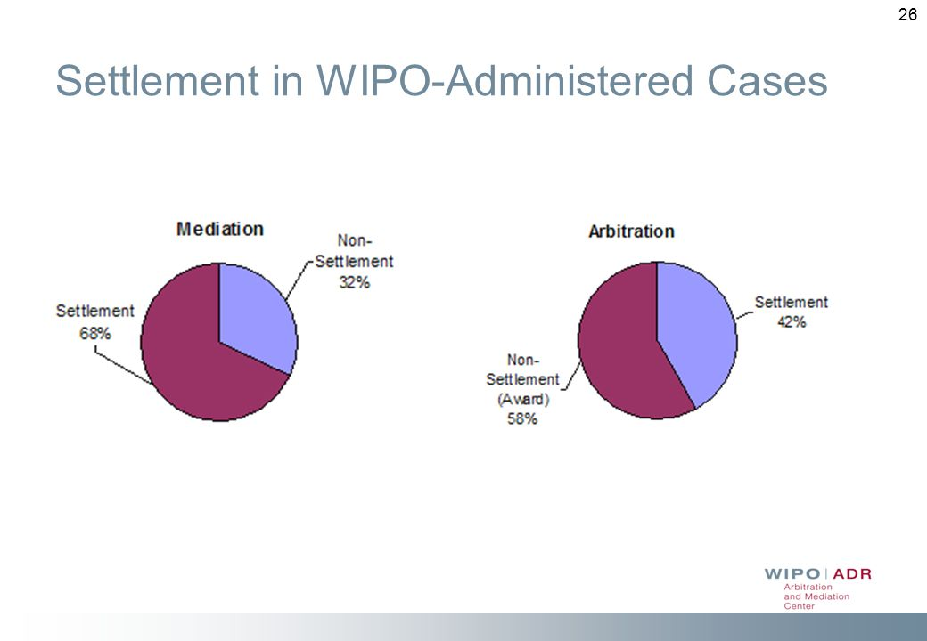 Settlement in WIPO-Administered Cases