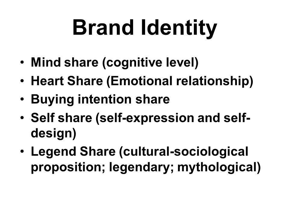 Brand Identity Mind share (cognitive level)