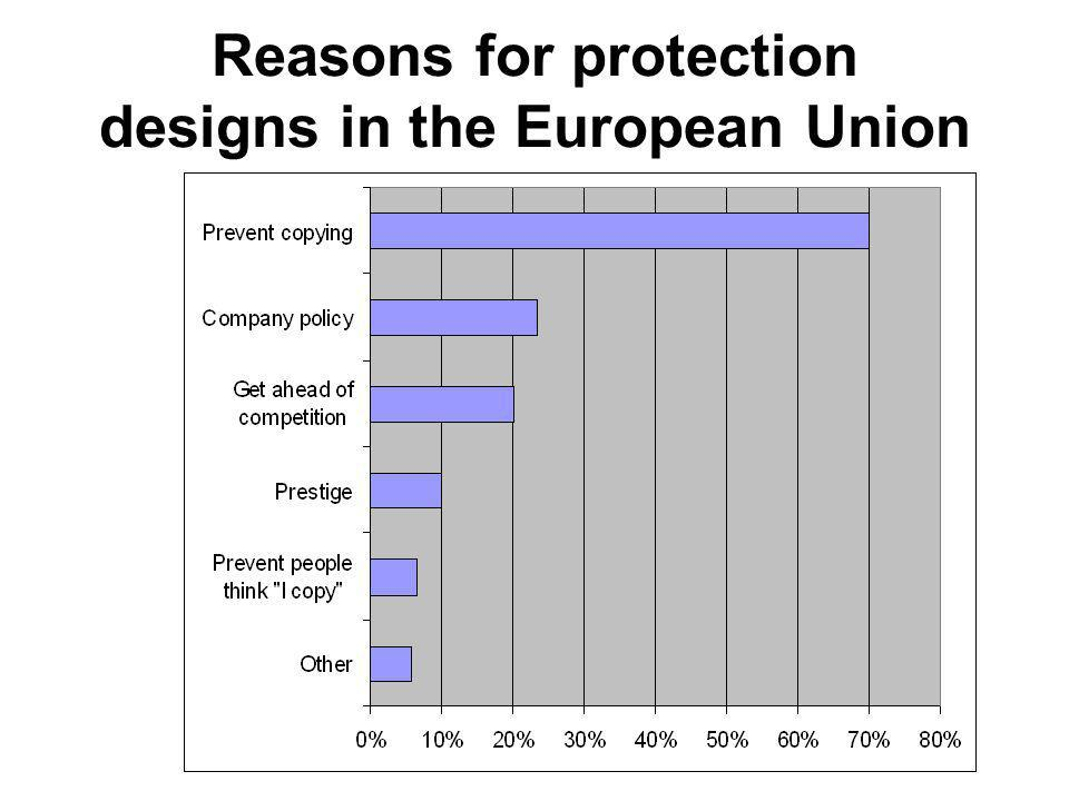 Reasons for protection designs in the European Union