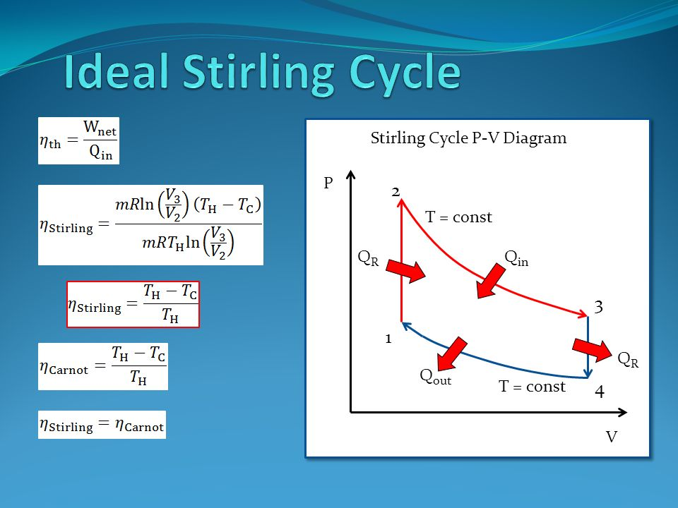 stirling cycle and engines