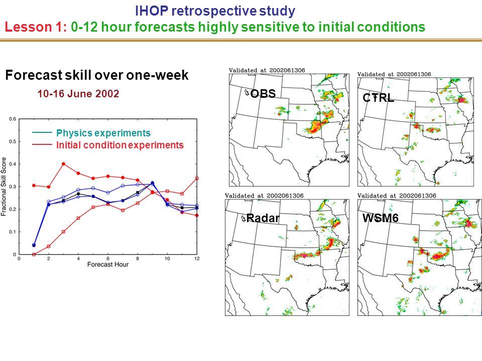 IHOP retrospective study