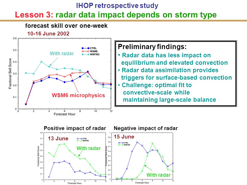 Lesson 3: radar data impact depends on storm type