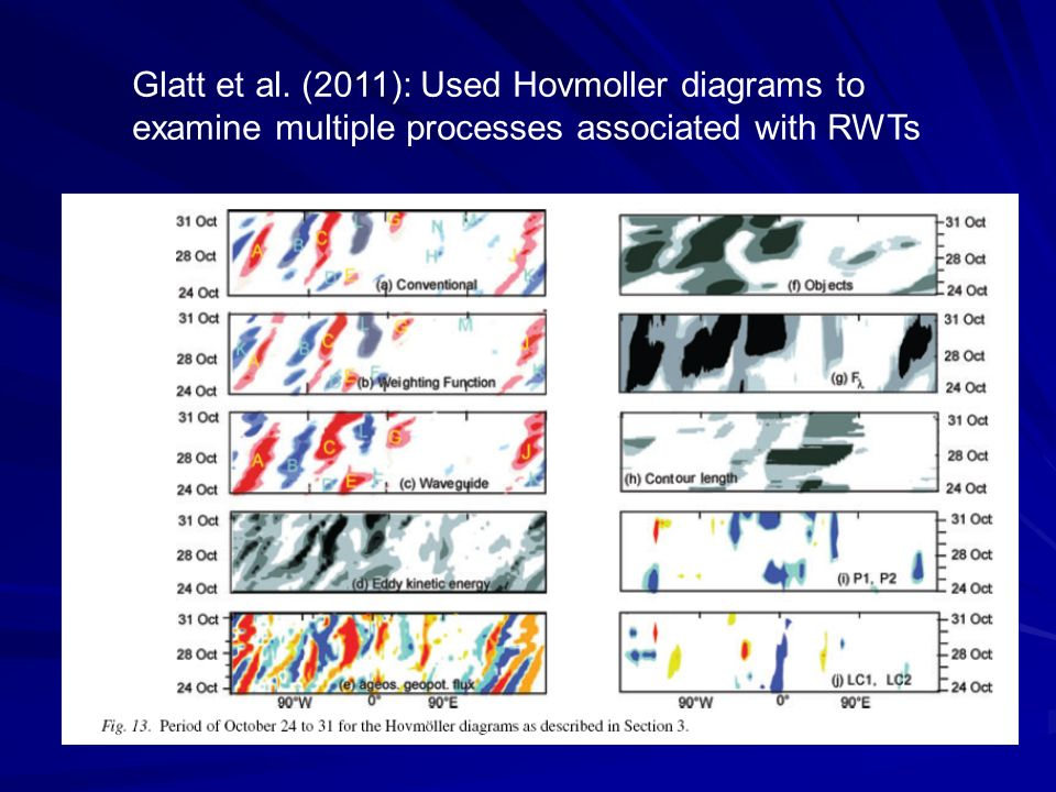 Glatt et al. (2011): Used Hovmoller diagrams to examine multiple processes associated with RWTs