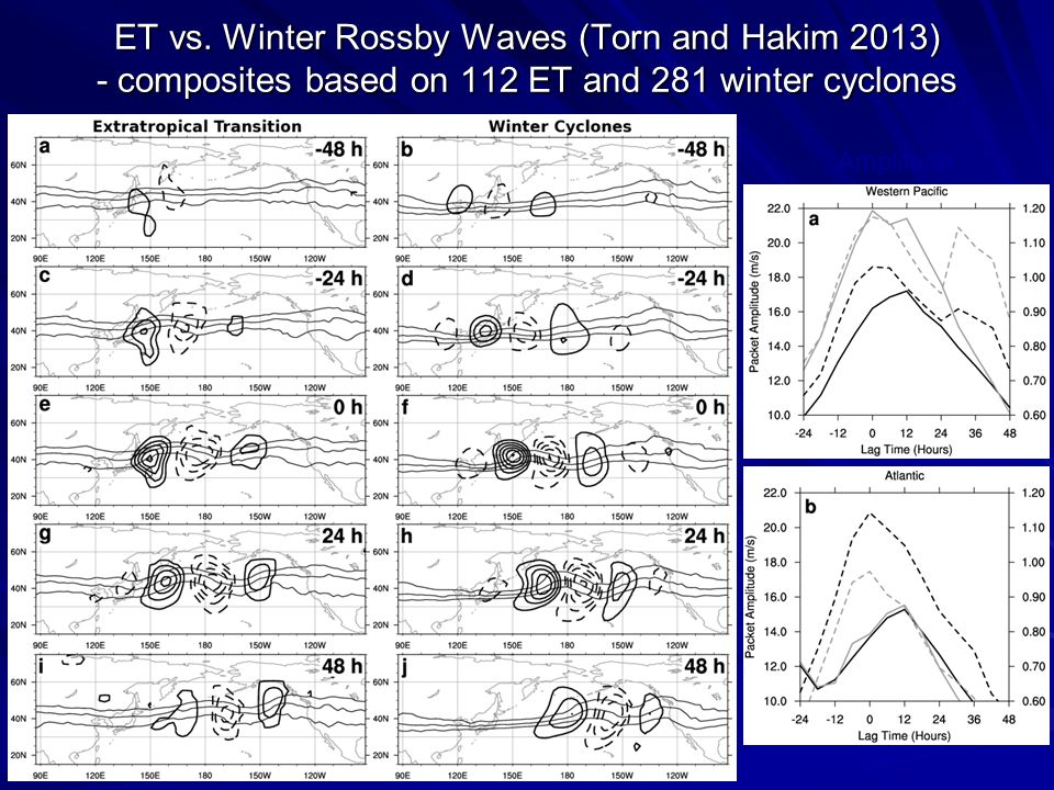 ET vs. Winter Rossby Waves (Torn and Hakim 2013) - composites based on 112 ET and 281 winter cyclones