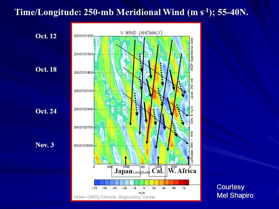 Time/Longitude: 250-mb Meridional Wind (m s-1); 55-40N.