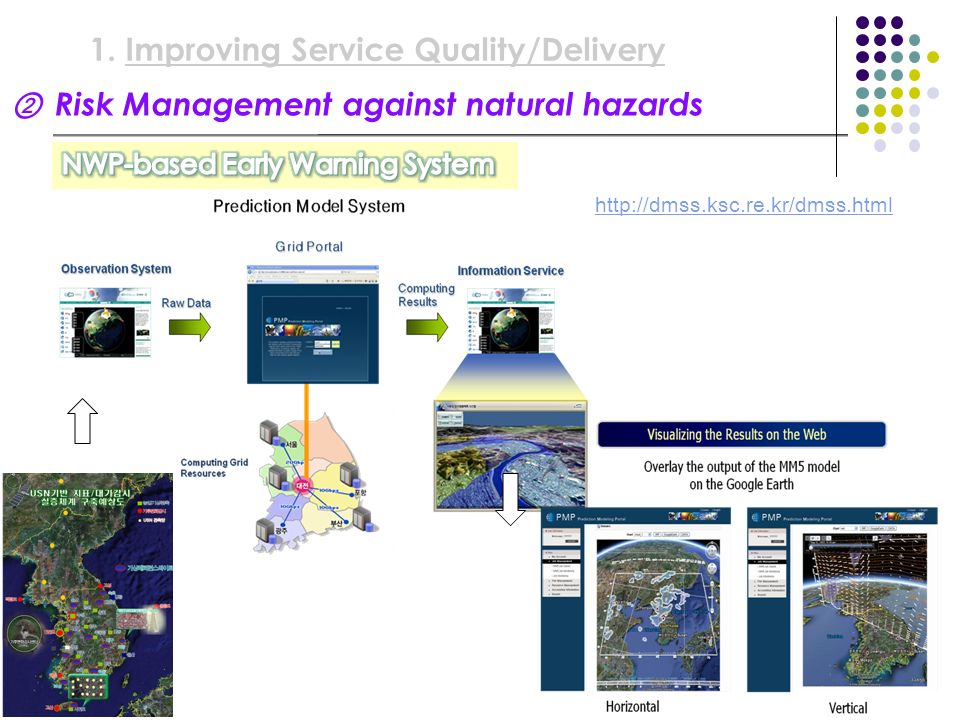 Improving Service Quality/Delivery