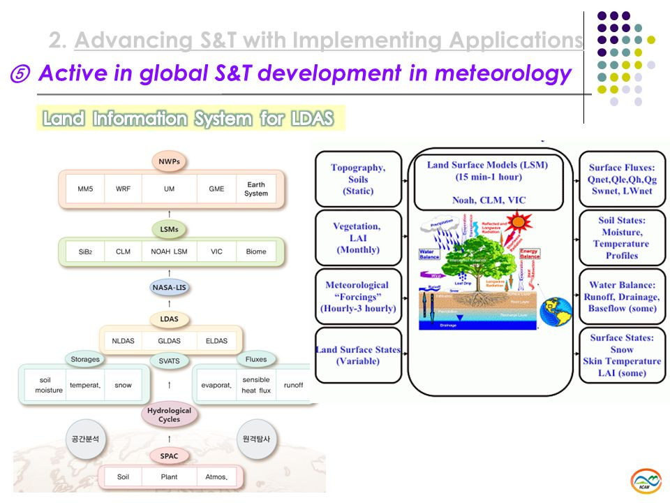 Advancing S&T with Implementing Applications
