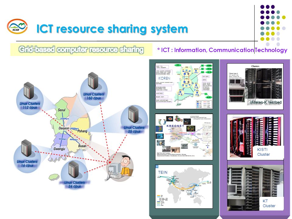* ICT : Information, Communication Technology