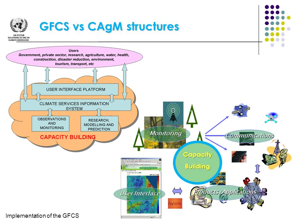 GFCS vs CAgM structures