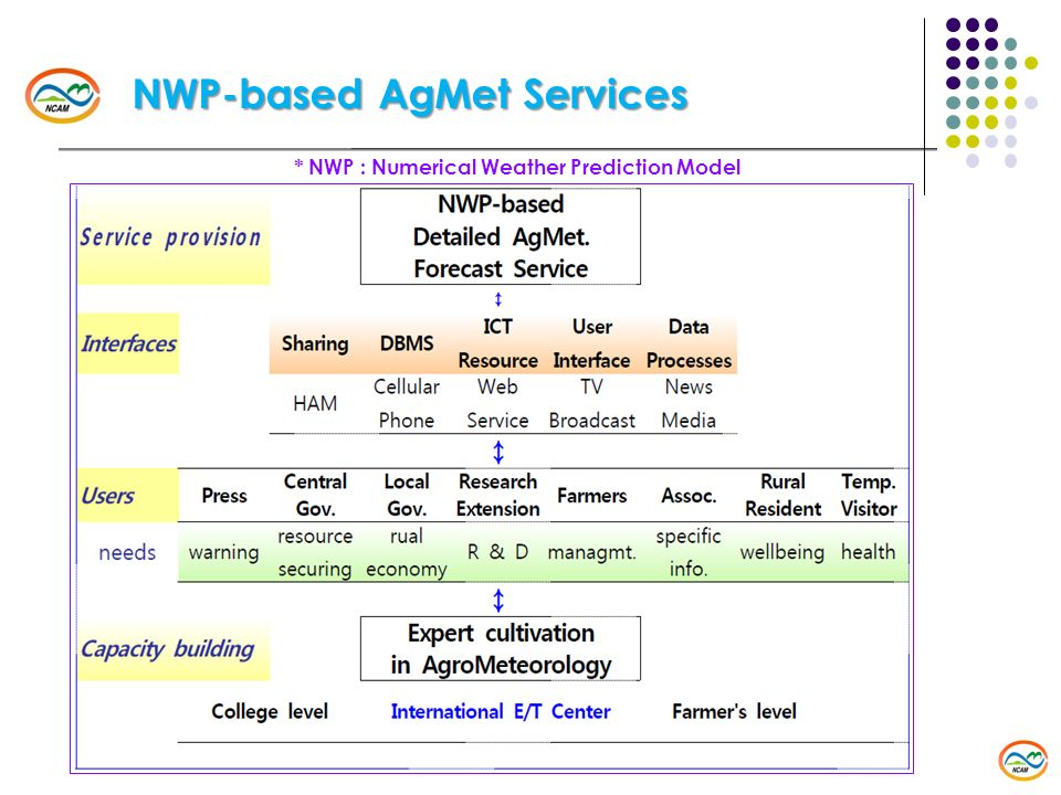 NWP-based AgMet Services