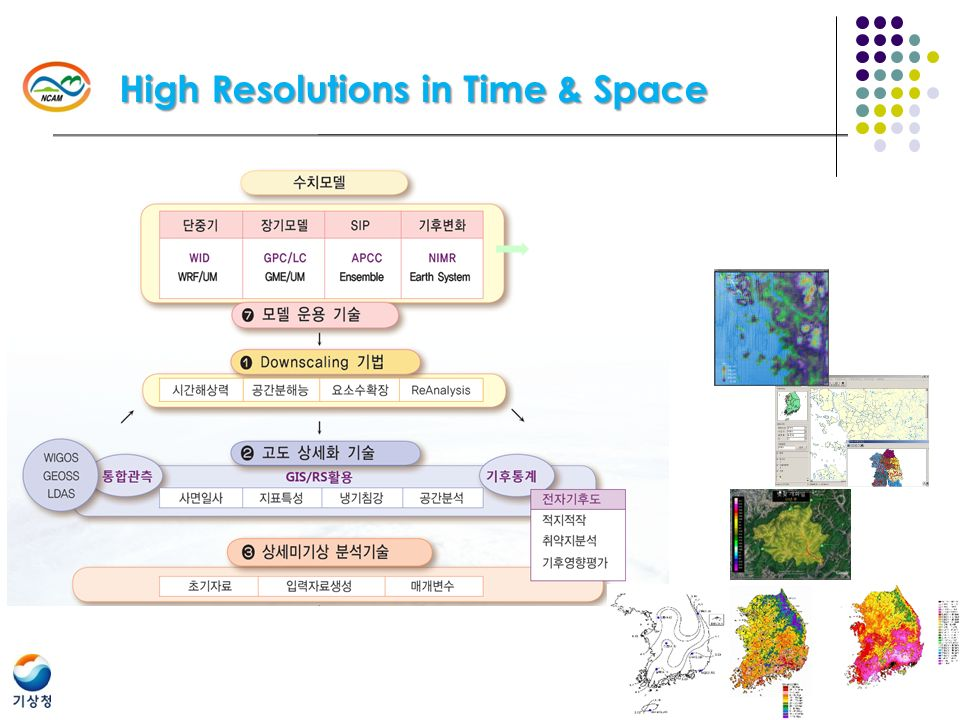 High Resolutions in Time & Space