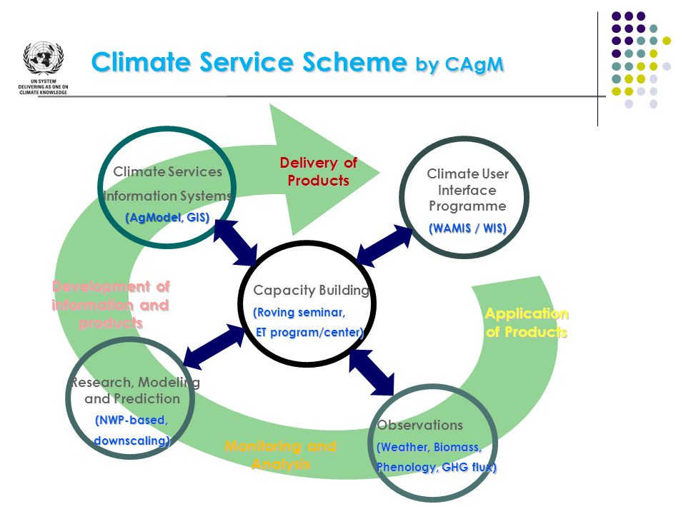 Climate Service Scheme by CAgM