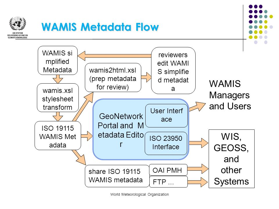 WAMIS Metadata Flow WAMIS Managers and Users