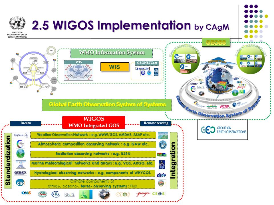 2.5 WIGOS Implementation by CAgM