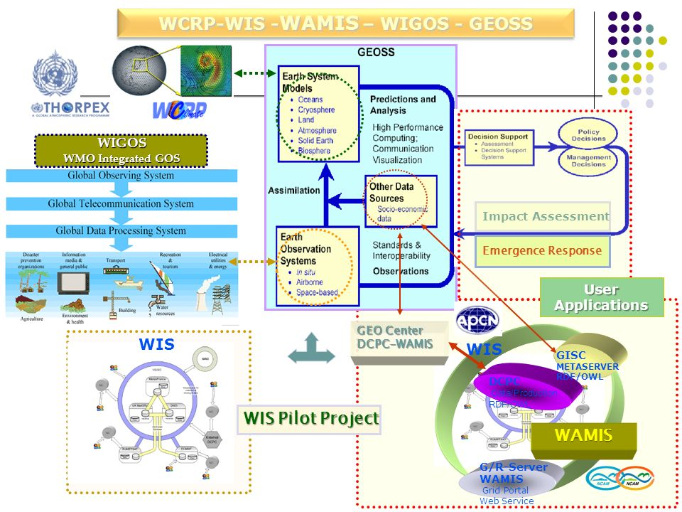WCRP-WIS -WAMIS – WIGOS - GEOSS