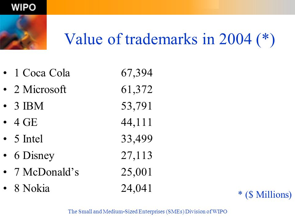 Value of trademarks in 2004 (*)