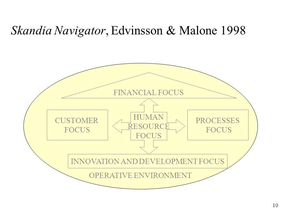 Skandia Navigator, Edvinsson & Malone 1998