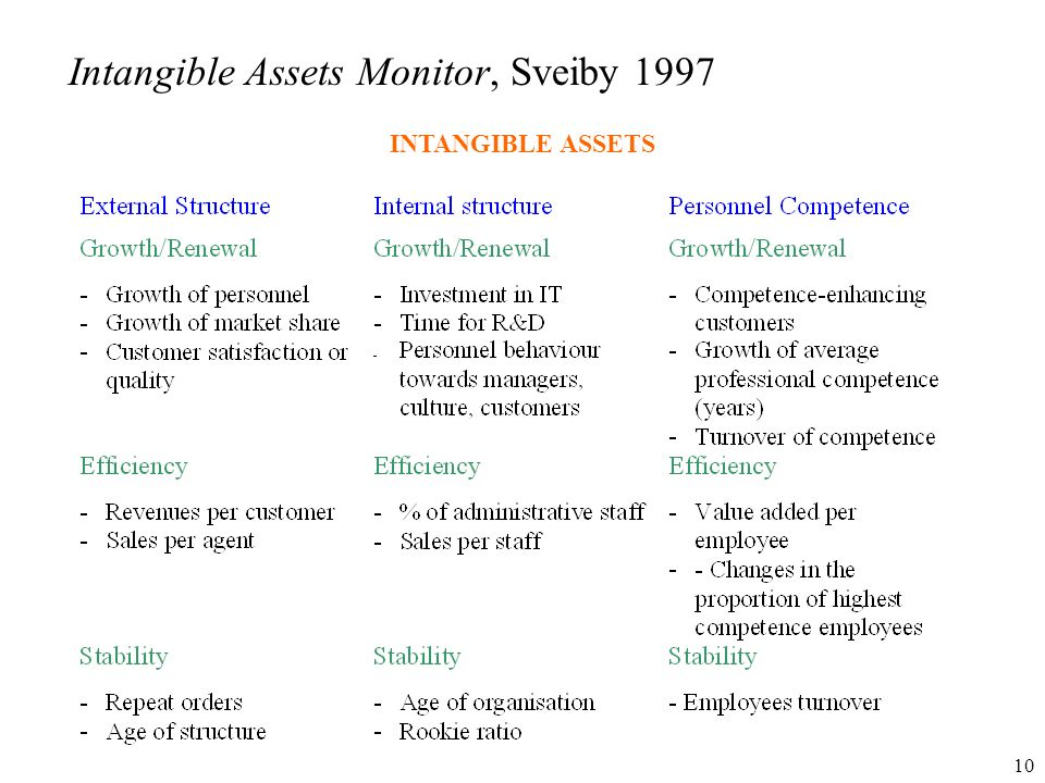 Intangible Assets Monitor, Sveiby 1997