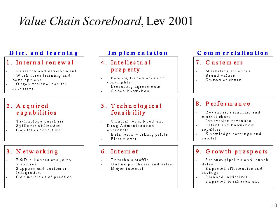 Value Chain Scoreboard, Lev 2001