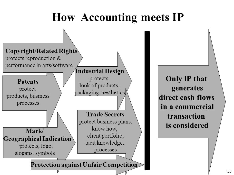 How Accounting meets IP