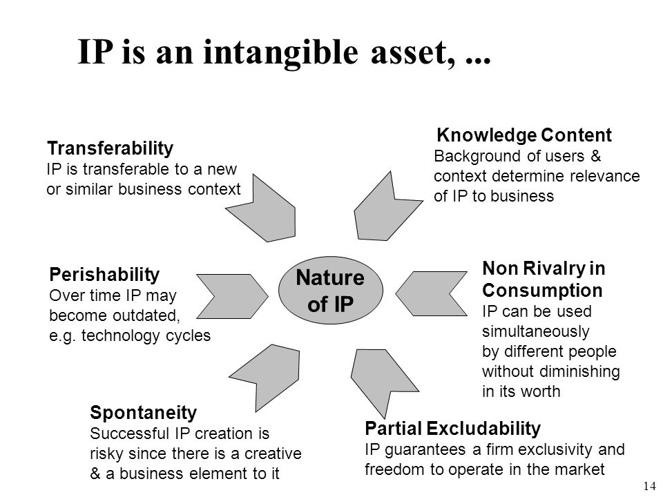 IP is an intangible asset, ...