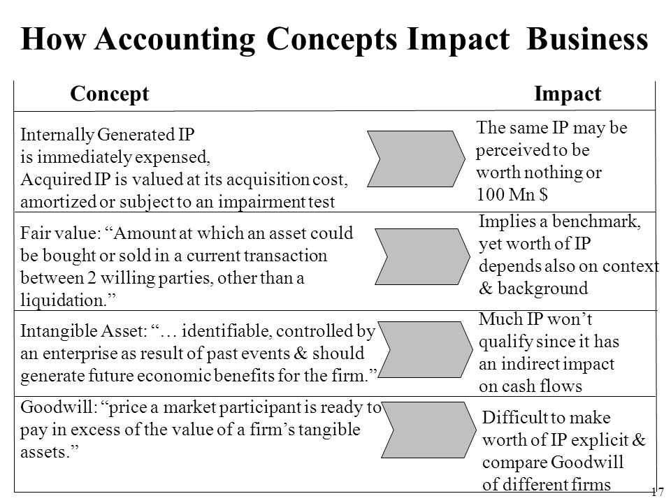 How Accounting Concepts Impact Business