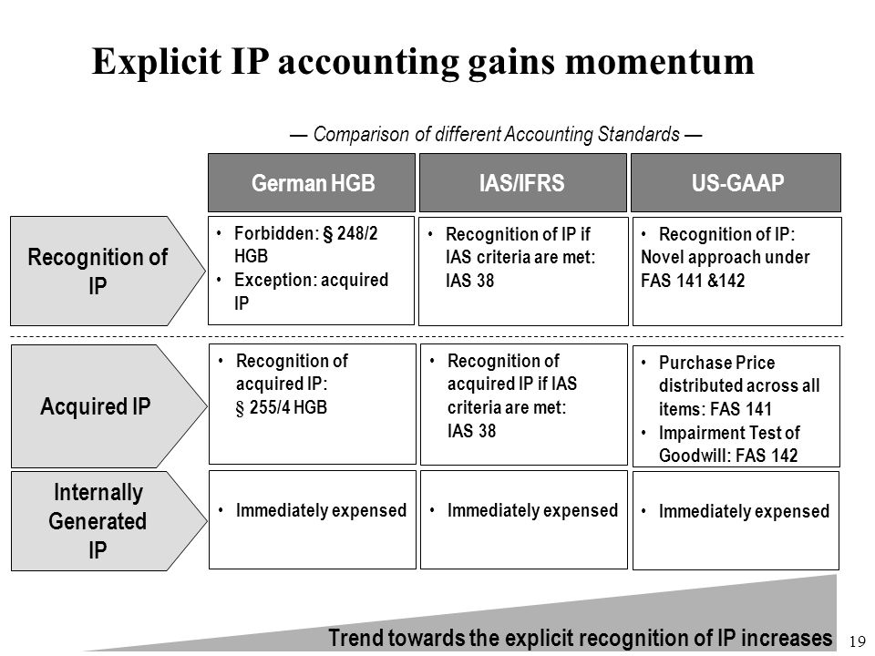 Explicit IP accounting gains momentum