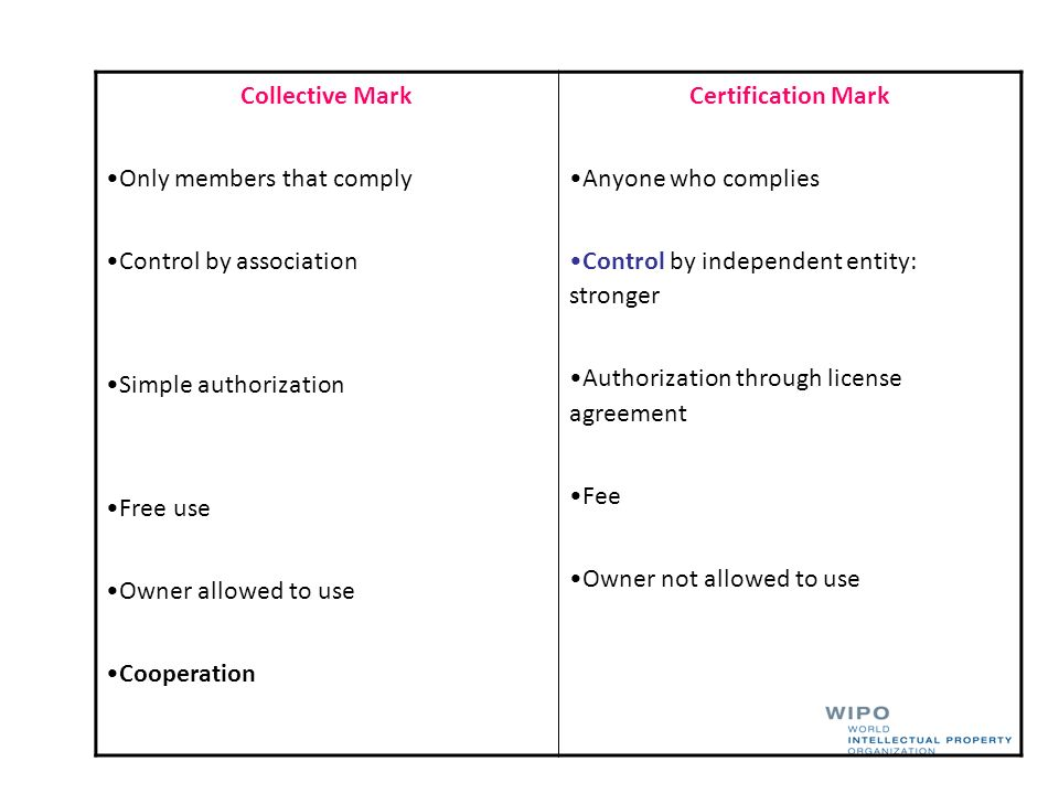 Collective Mark Only members that comply. Control by association. Simple authorization. Free use.