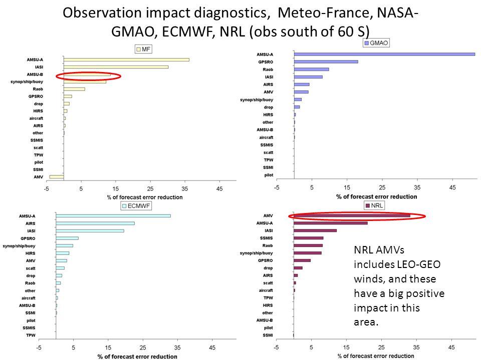 Observation impact diagnostics, Meteo-France, NASA-GMAO, ECMWF, NRL (obs south of 60 S)