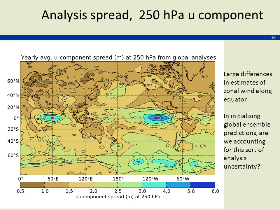 Analysis spread, 250 hPa u component