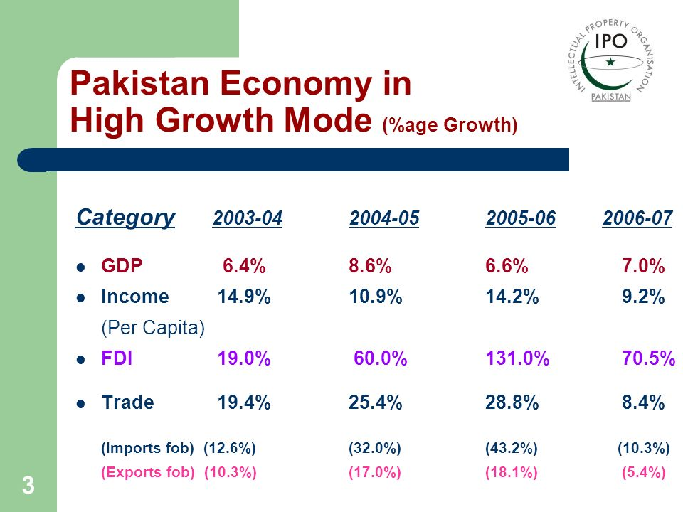 Pakistan Economy in High Growth Mode (%age Growth)