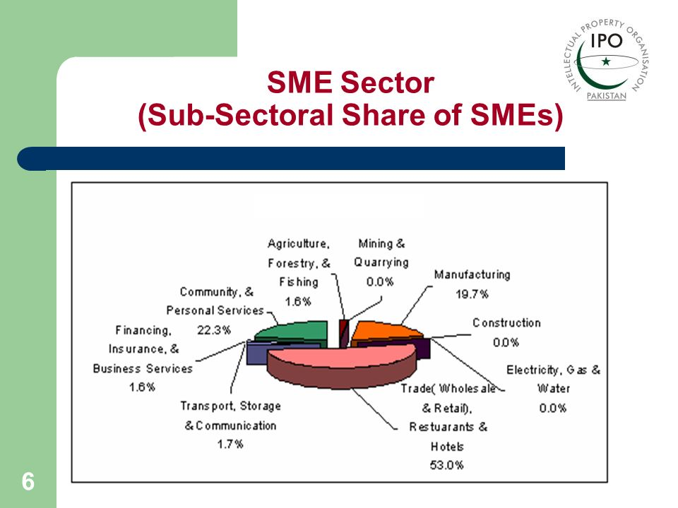SME Sector (Sub-Sectoral Share of SMEs)