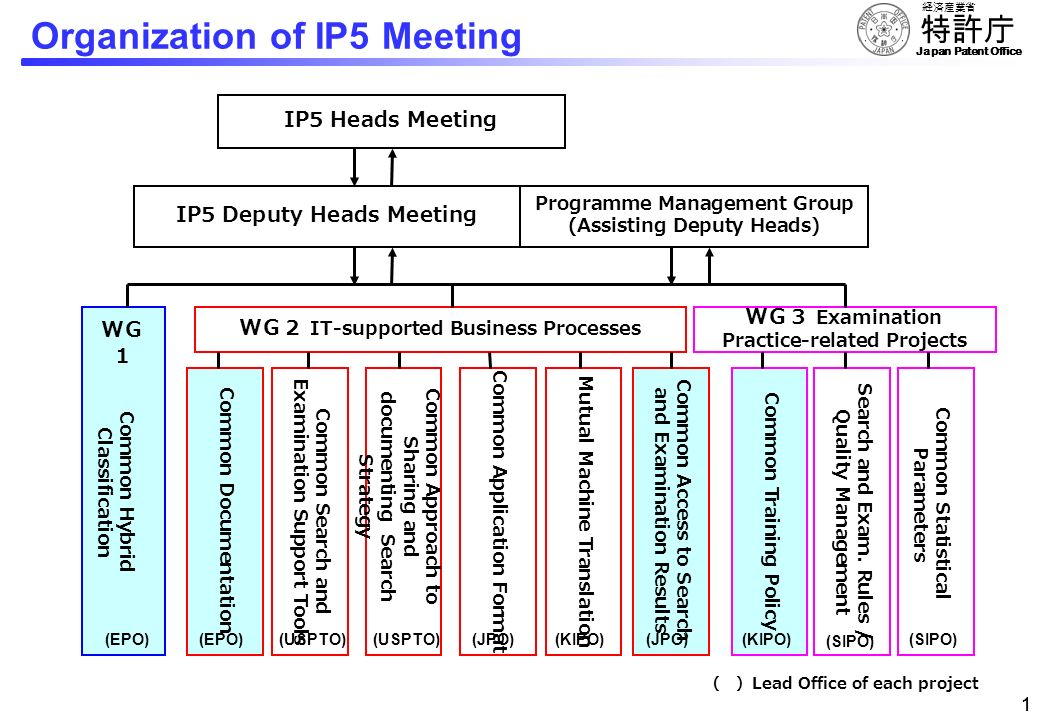 Organization of IP5 Meeting
