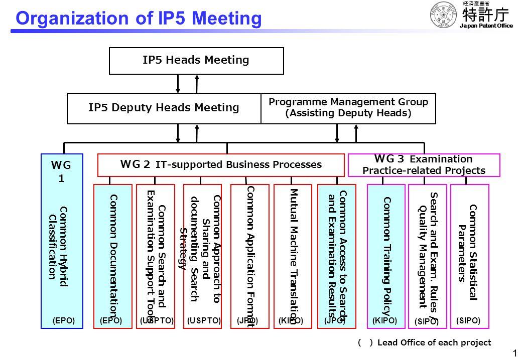 Organization of IP5 Meeting