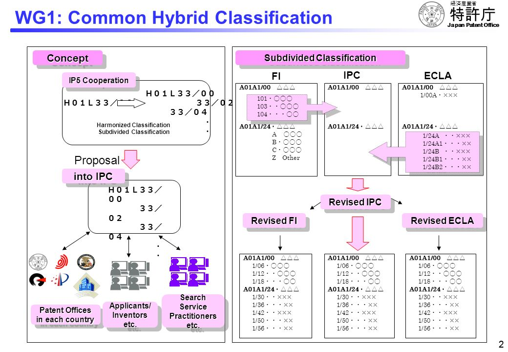 WG1: Common Hybrid Classification