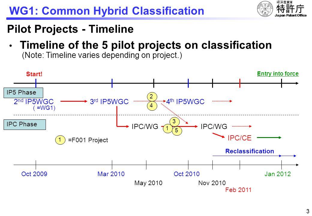 Pilot Projects - Timeline