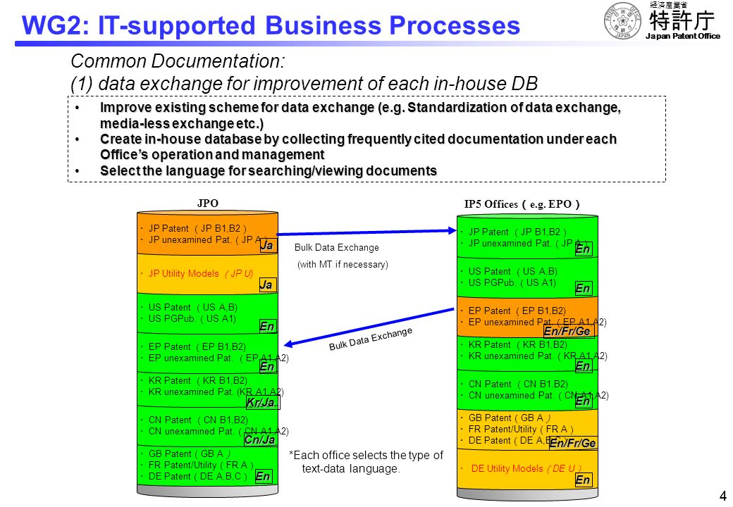 WG2: IT-supported Business Processes