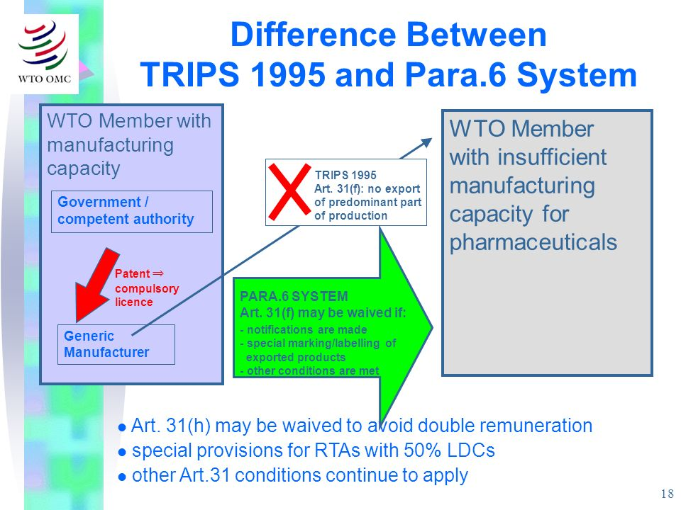 Difference Between TRIPS 1995 and Para.6 System