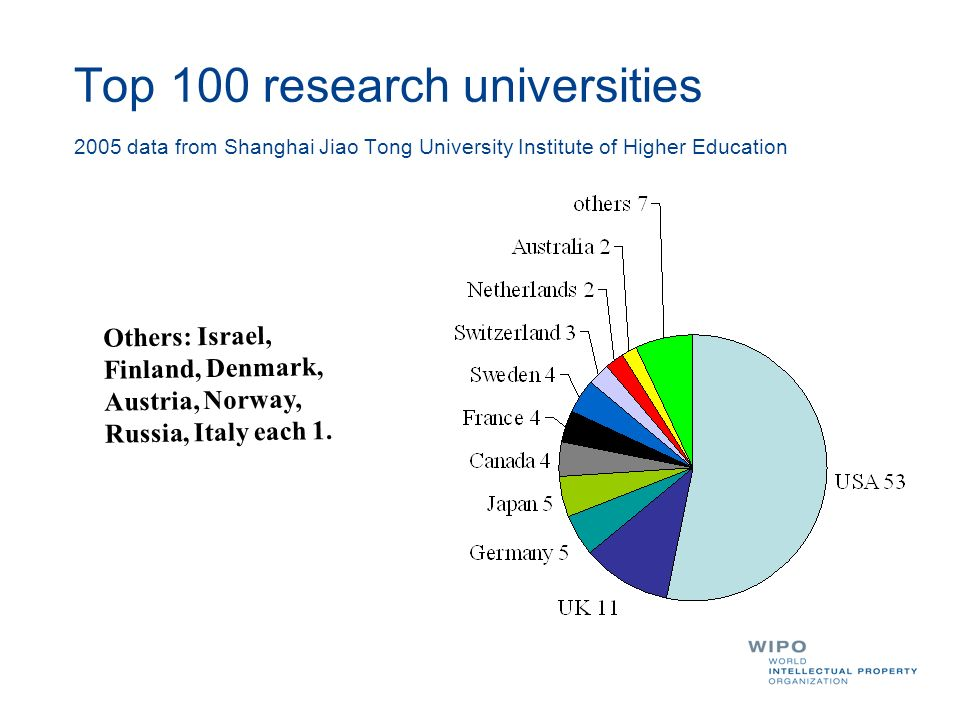 Top 100 research universities 2005 data from Shanghai Jiao Tong University Institute of Higher Education
