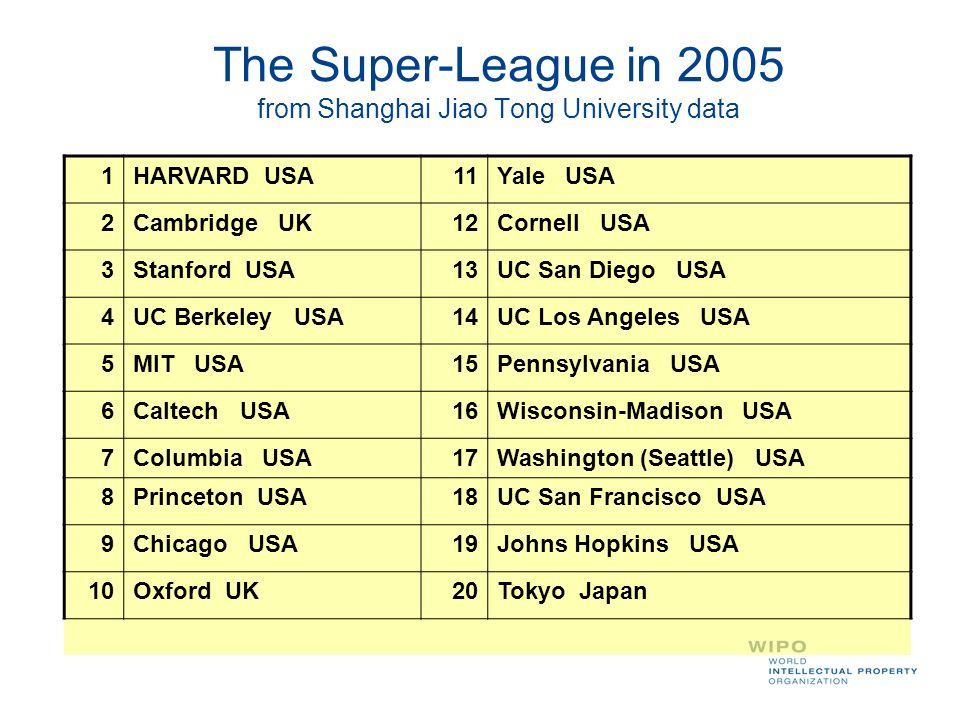The Super-League in 2005 from Shanghai Jiao Tong University data