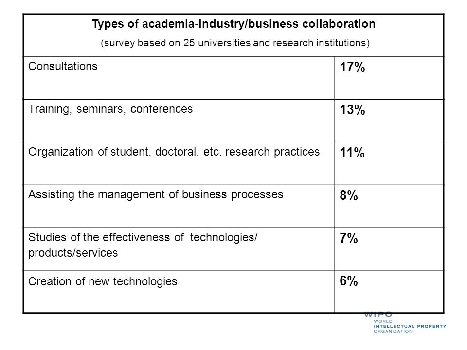 Types of academia-industry/business collaboration