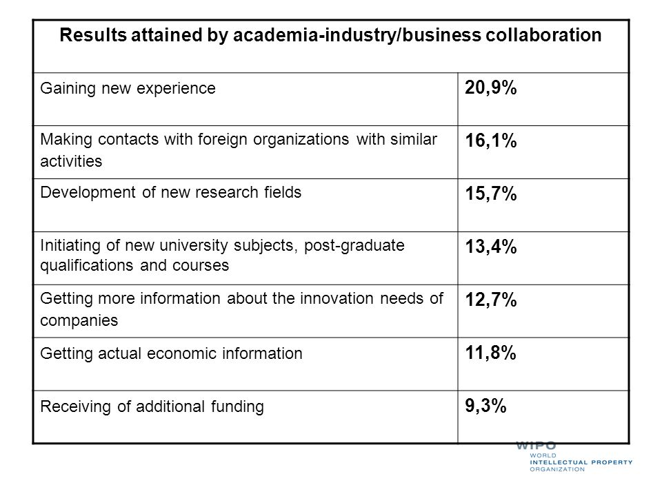 Results attained by academia-industry/business collaboration
