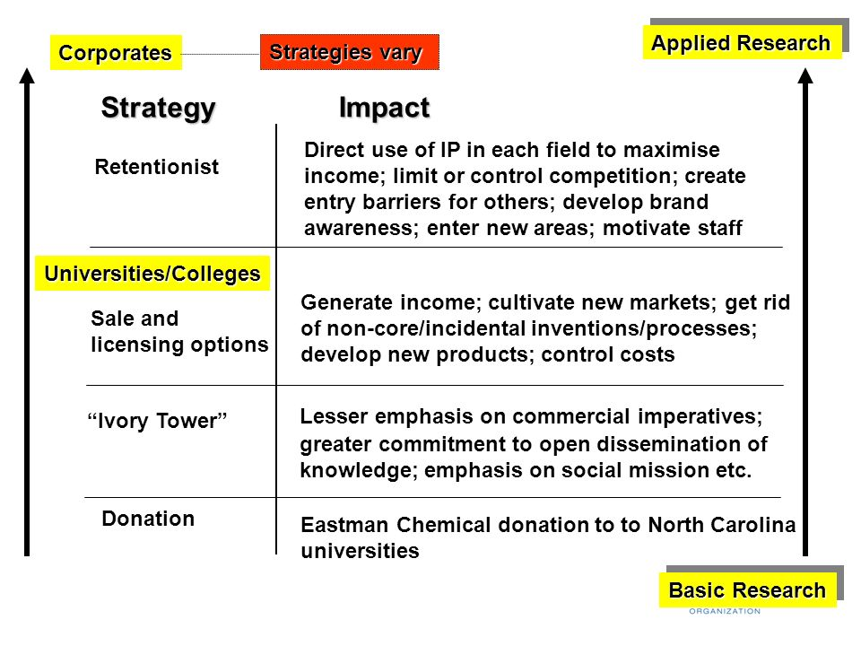 Strategy Impact Applied Research Corporates Strategies vary