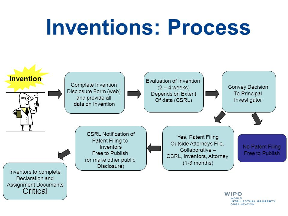Inventions: Process Evaluation of Invention Complete Invention