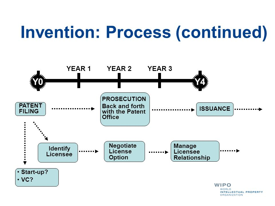 Invention: Process (continued)
