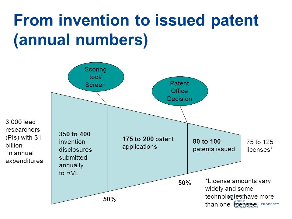 From invention to issued patent (annual numbers)