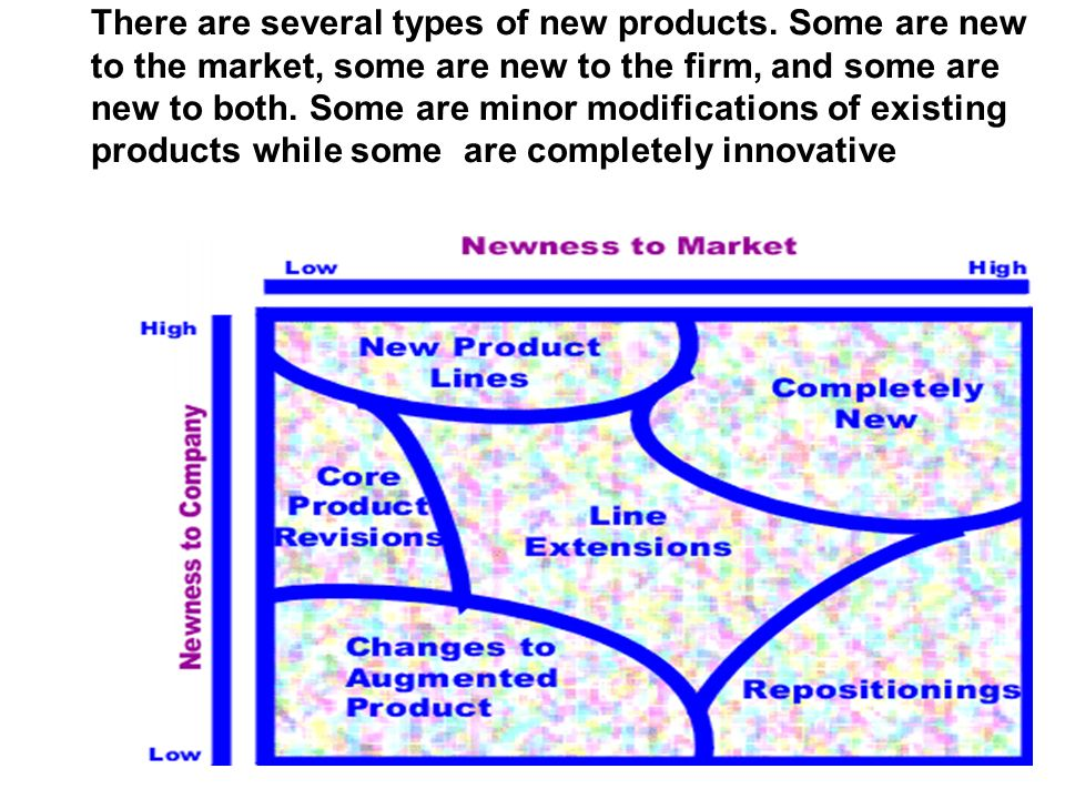 There are several types of new products